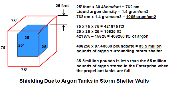 Argon Tanks Storm Shelter v2