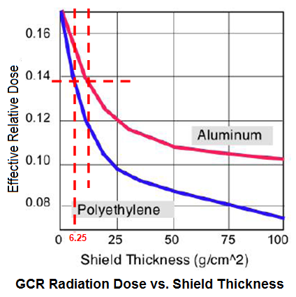 GCR shields thickness v2