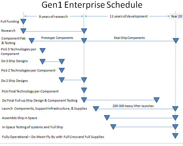 Gen1 USS Enterprise Schedule v4