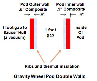 Gravity Wheel Pod walls