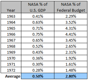 NASA Annual Spending