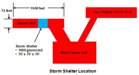 USS Enterprise Passive Storm Shelter