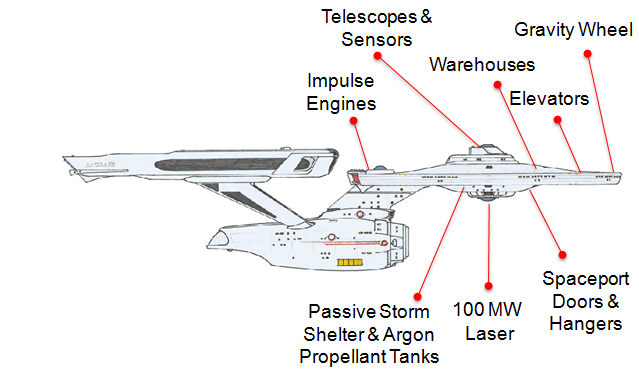 USS Enterprise Saucer Hull Sections Diagram v3
