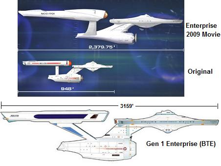 Compare Gen1 Enterprise to Fictional Ships