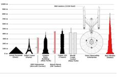 USS Enterprise size comparisons