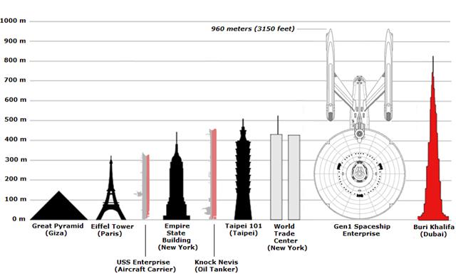 Ship Size Buildtheenterprise
