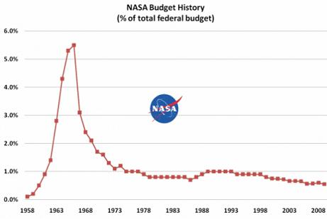 Allocating 1% of the Federal Budget for NASA ...